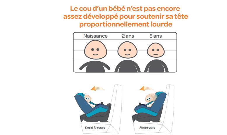 s curit en voiture choisir un si ge auto pour son enfant darty vous. Black Bedroom Furniture Sets. Home Design Ideas