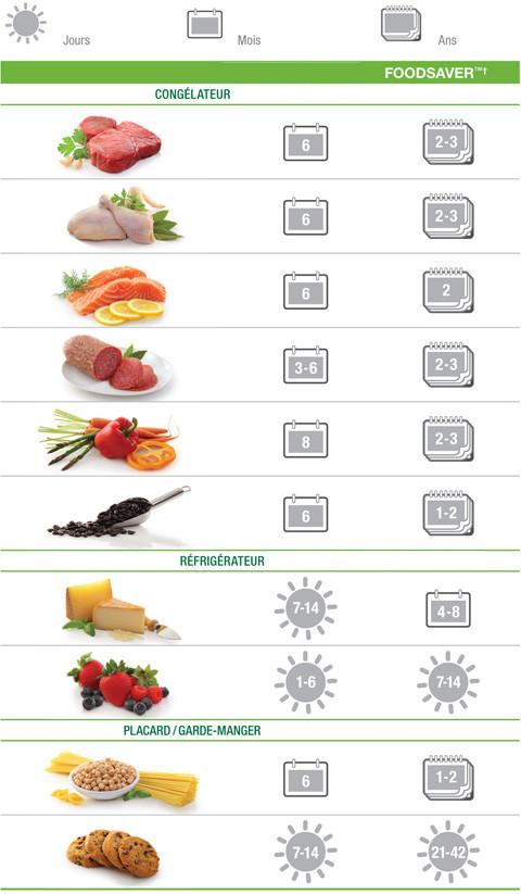 Comment conserver les aliments plus longtemps darty vous - Oignon sous le lit combien de temps ...