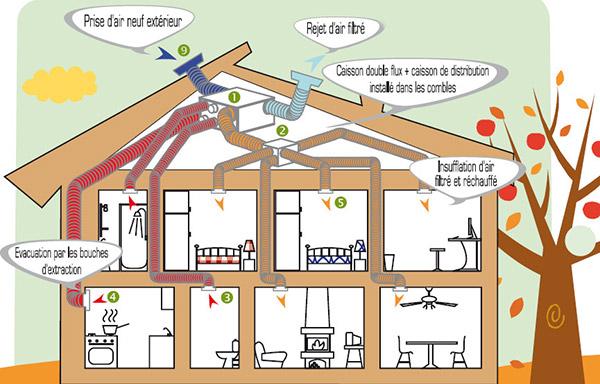 Maison comment lutter contre les moisissures darty - Chasser les ondes negatives d une maison ...