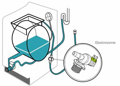 Fonctionnement pressostat machine a laver
