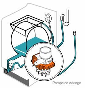 schema pompe vidange machine laver. Black Bedroom Furniture Sets. Home Design Ideas