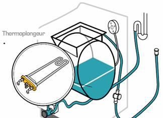 Le lave linge - Pompe a eau machine a laver ...