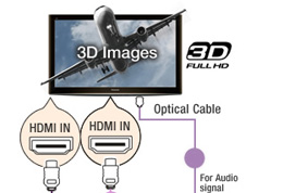 Connectique HDMI compatible 3D